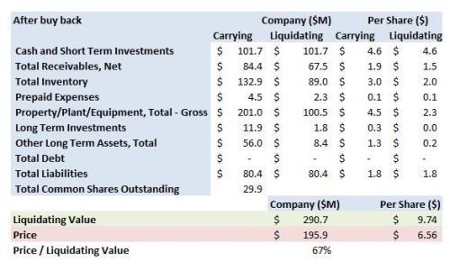 esio-zigo-summary-post-buy-back