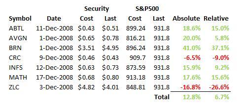 greenbackd-portfolio-current-holdings-performance