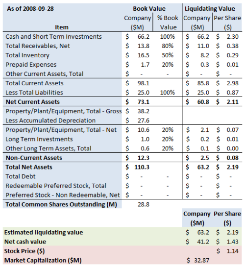 forms for liquidating an s corporation