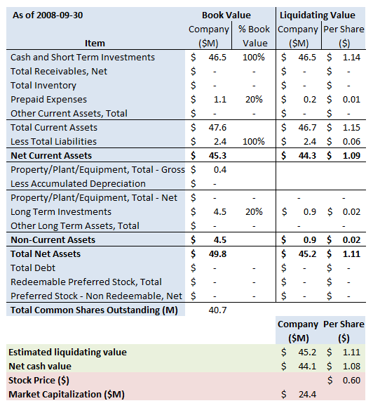 Liquidating stocks to cash