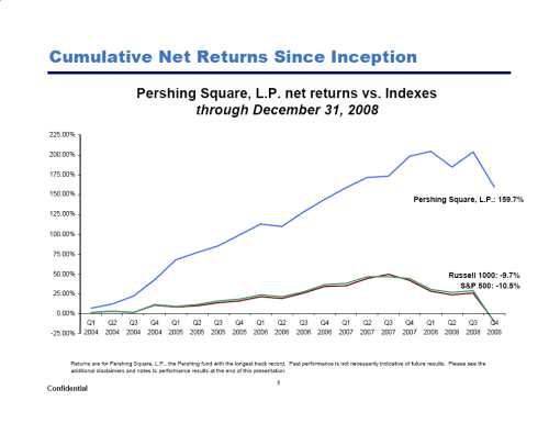 pershing-square-cumulative-net-returns1