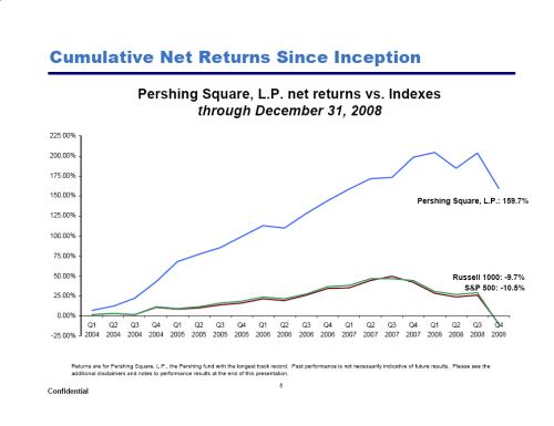 pershing-square-cumulative-net-returns1
