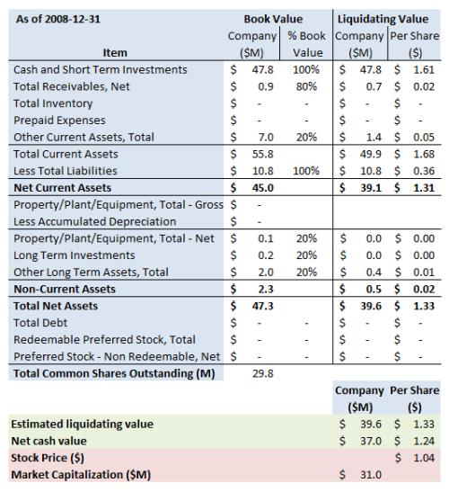 avgn-summary-2009-1-31