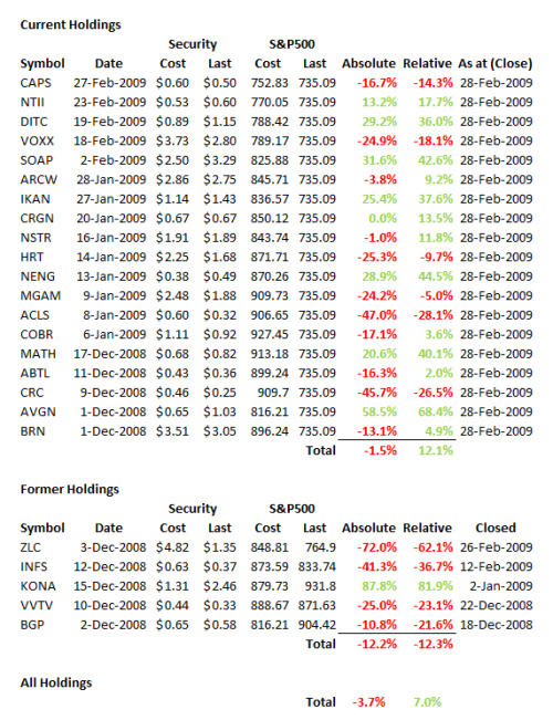 greenbackd-portfolio-performance-2009-q13