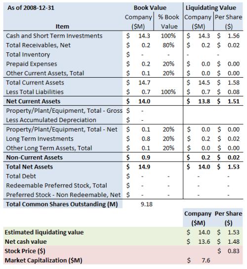 math-summary-2008-12-31