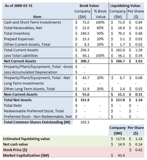 ACLS Summary 2009 3 31