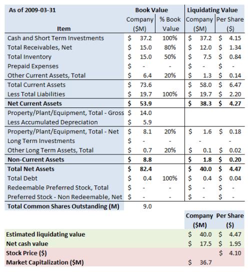 ASYS Summary 2009 3 31