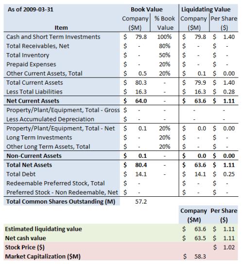 CRGN Summary 2009 3 31