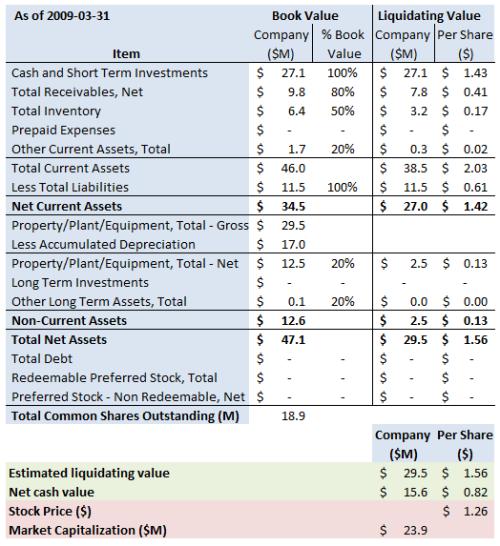 drad-summary-2009-3-31