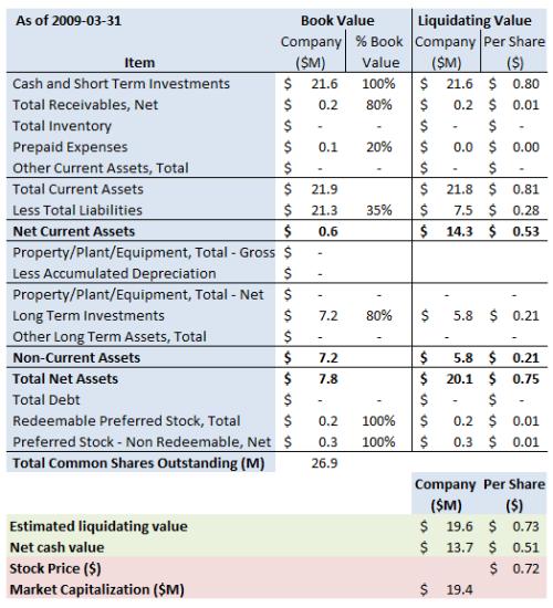 NTII Summary 2009 3 31