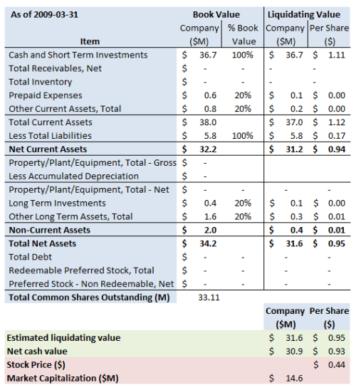 vxgn-summary-2009-3-31