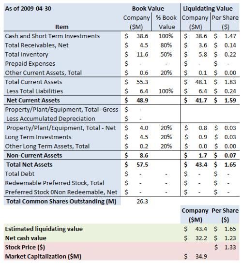 DITC Summary 2009 4 30