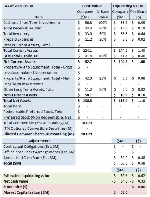ACLS Summary 2009 6 30