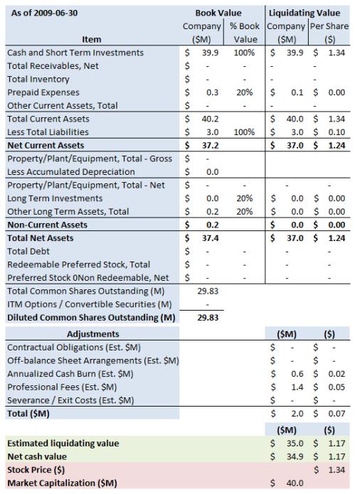AVGN Summary 2009 6 30