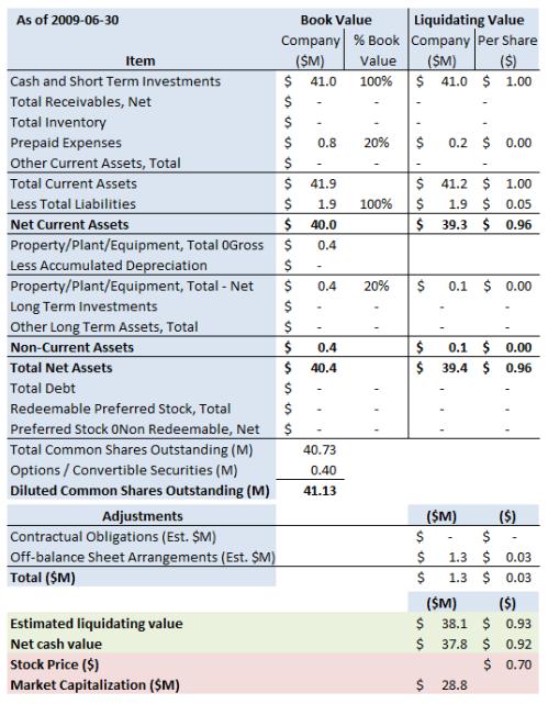 CAPS Summary 2009 06 30