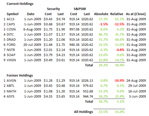 Greenbackd Portfolio Performance 2009 Q3