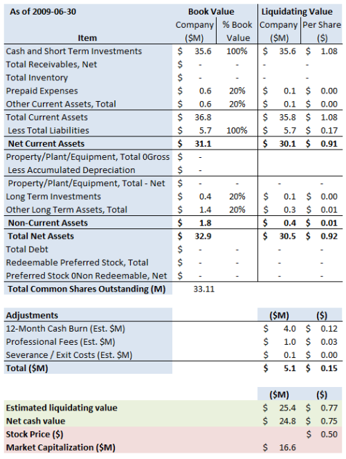 VXGN Summary 2009 6 30 v2
