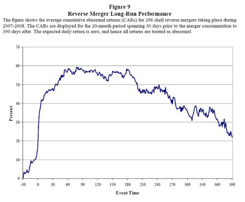 Reverse merger 3