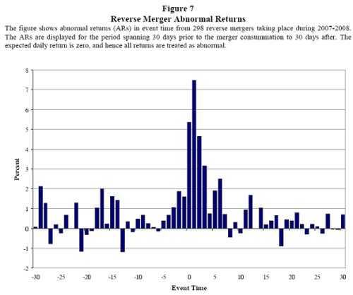 Reverse merger abnormal returns