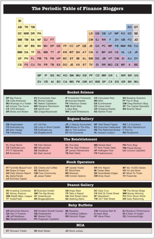 Reformed Broker Periodic Table