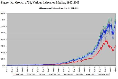 arnott-perf-chart.jpg?w=500&h=336