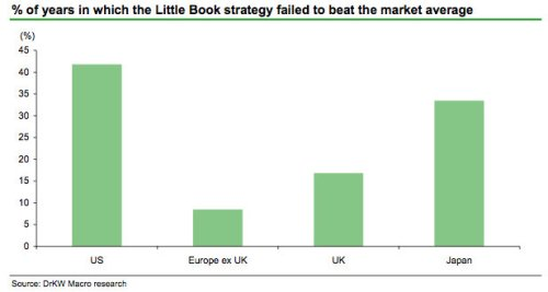montier-little-book-underperformance.jpg