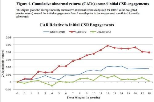 Returns to CSR Activism