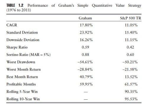 Graham Chart
