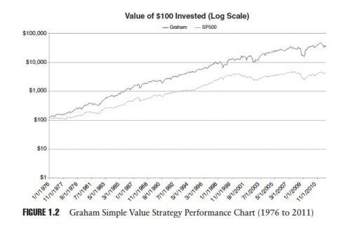Graham Strategy