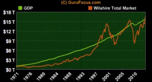 GDP WIlshire Total Market