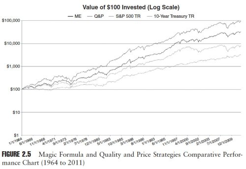 Magic Formula vs Quality and Price