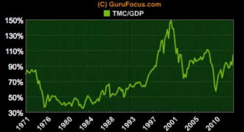 Total Market Cap GDP Ratio