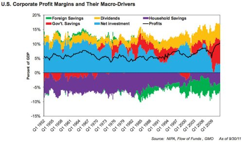Montier Corporate Profit Margins