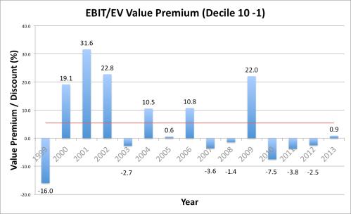 EBIT Value Premium