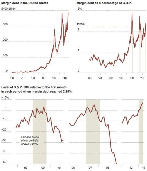 NYT Margin Debt