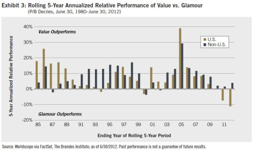 Rolling Five-Year Value versus Glamour