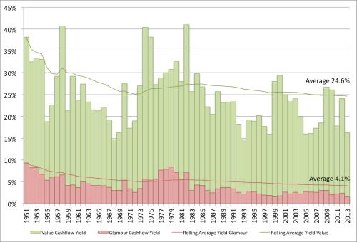 Cashflow Yield EW 1951 to 2013