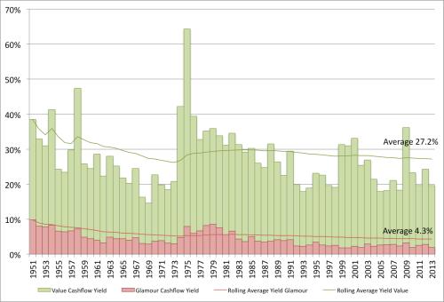 Cashflow Yield VW 1951 to 2013