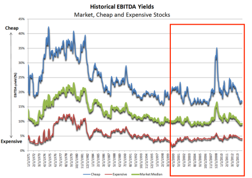 Historical EBITDA Yields Millennial v2