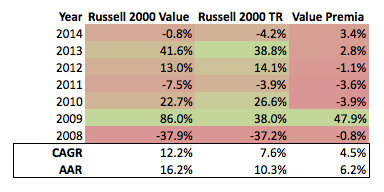 Russell 2000 Stats Value and Markets 2008 to Present