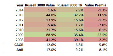 Russell 3000 Stats Value and Markets 2008 to Present
