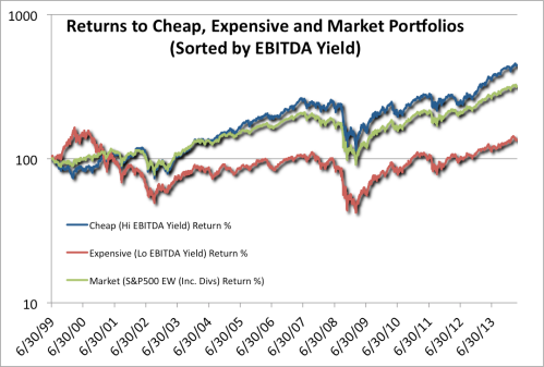 S&P 500 EBITDA Portfolio Returns