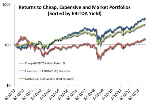 S&P 500 EBITDA Portfolio Returns