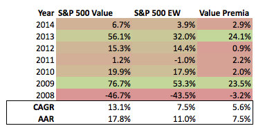 S&P 500 Stats Value and Markets 2008 to Present