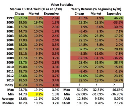 Value Statistics S&P 500 Deciles