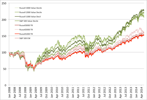 Value versus Market 2008 to May 2014
