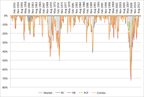 Combo EW Drawdowns 1951 to 2013