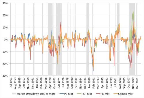 Combo EW Relative Drawdowns 1951 to 2013