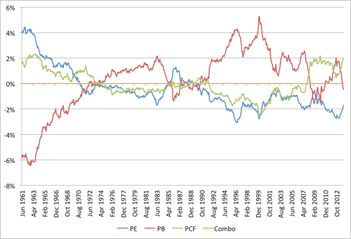 Combo EW Relative Rolling 10yr CAGR 1961 to 2013