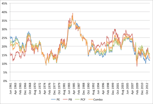 Combo EW Rolling 10yr CAGR 1961 to 2013